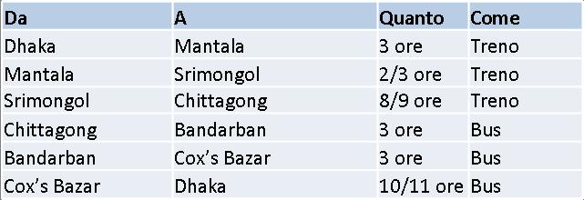 Itinerario Bangladesh