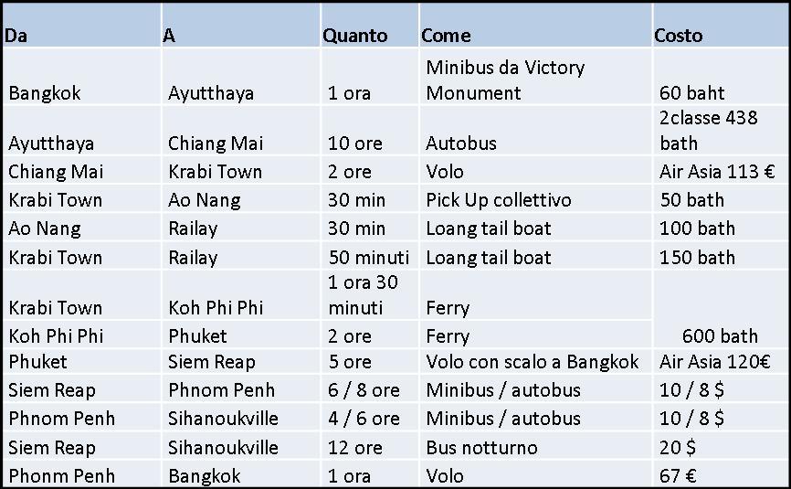 Itinerario Thailandia Cambogia